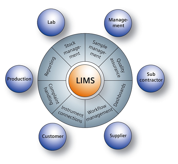 LIMS and laboratory informatics questionnaire (URS)