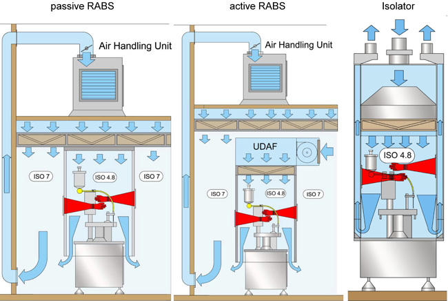 RESTRICTED ACCESS BARRIERS VS. ISOLATORS: AN ENERGY CONSUMPTION COMPARISON