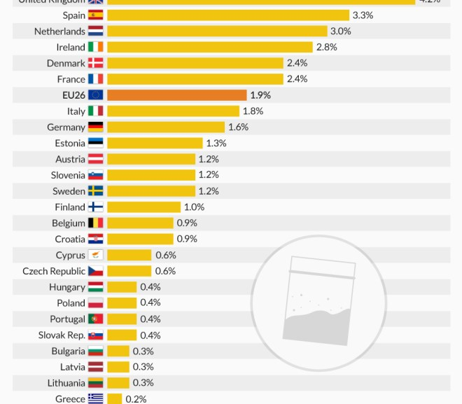 Young Brits are Europe's biggest cocaine users