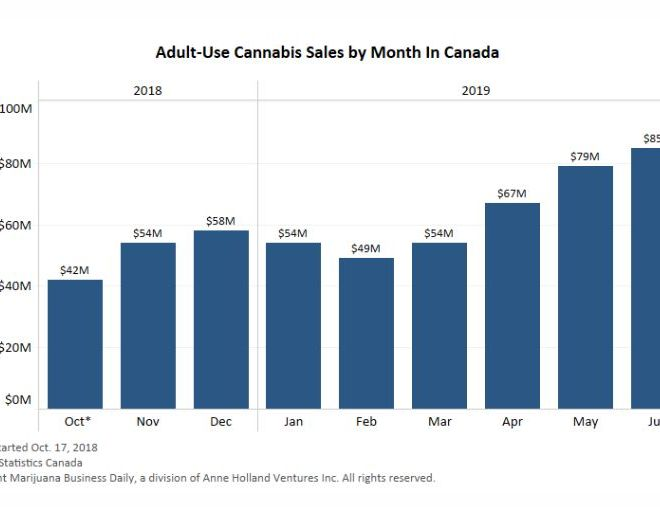 Adult-use Cannabis sales by Month in Canada
