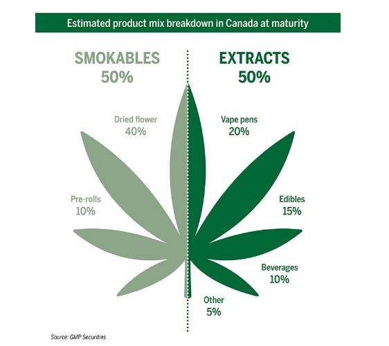 Canadian cannabis extracts industry set to 'explode this fall'