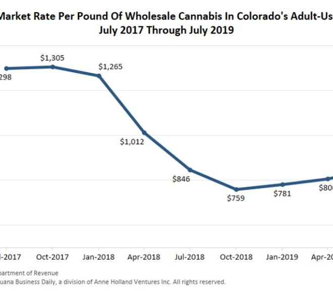 Wholesale Cannabis prices on upswing