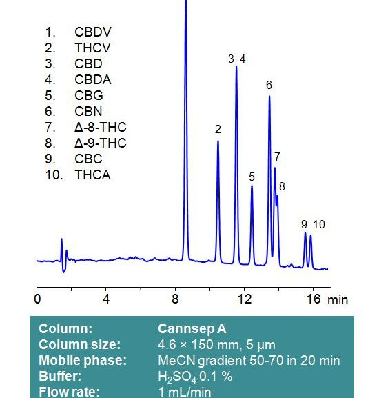 Cannabis Analysis by HPLC