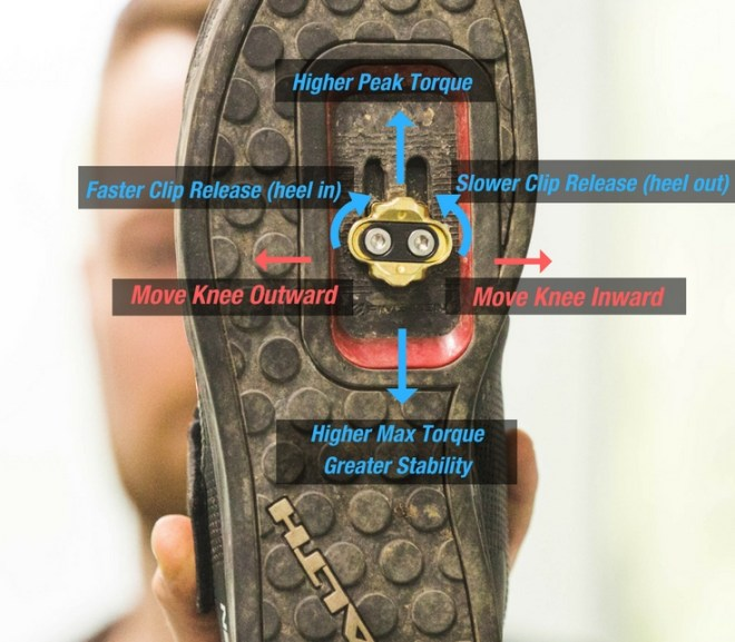 DETERMINING MOUNTAIN BIKE CLEAT POSITION