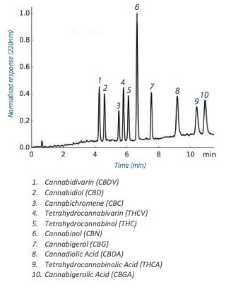 Analytical Separation Of Cannabinoids