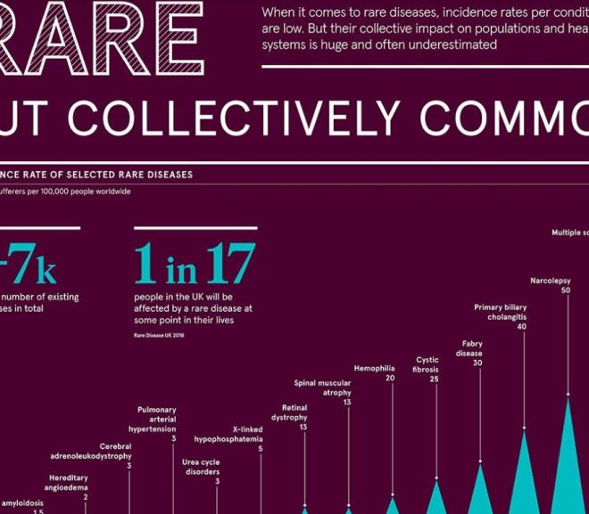 Infographic: Which Rare Diseases Are The Most Common?