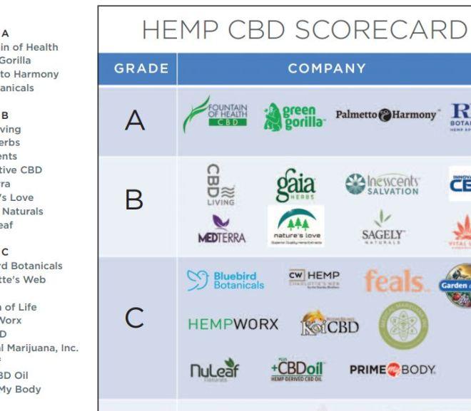 HEMP CBD SCORECARD – The best Companies