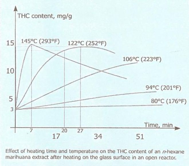 Cannabis and Decarboxylation