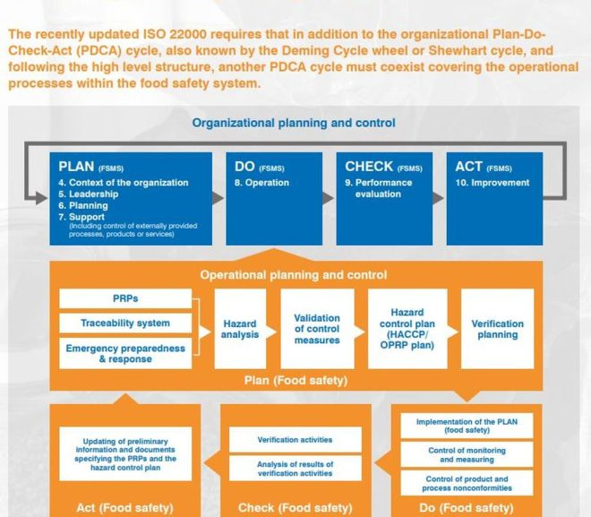 ISO 22000: PDCA CYCLE
