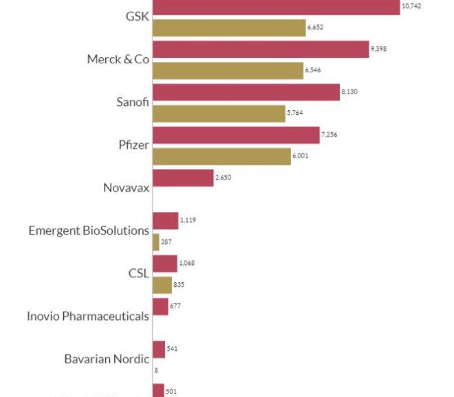 Top 10 Vaccine Companies Globally