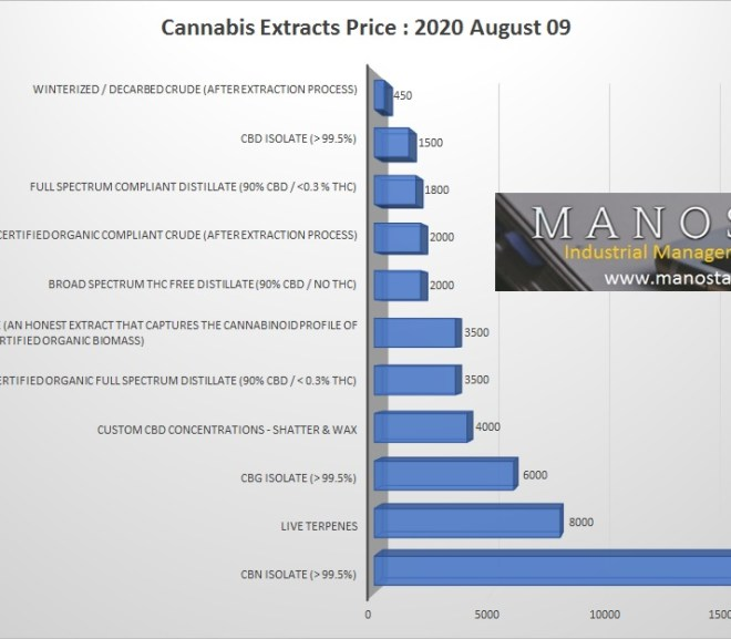 Cannabis Extracts Prices – 2020 August 09
