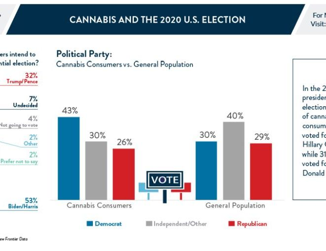Cannabis and the 2020 U.S. Election