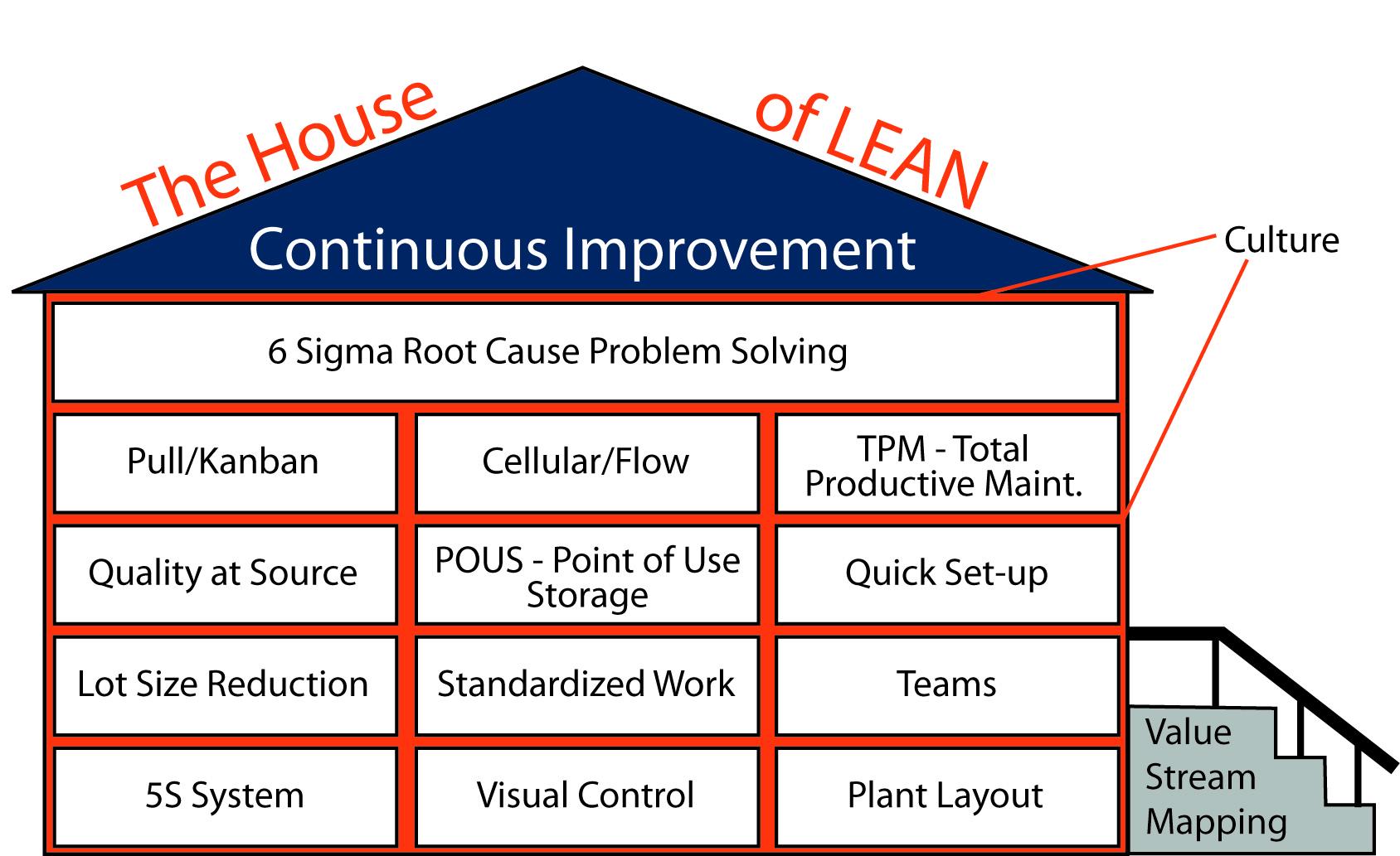 Lean Manufacturing Certification Program