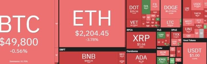 🧭 المؤشرات الحمراء تهيمن على سوق الكريبتو والبيتكوين تحت مستوى 50 ألف دولار مرة أخرى | بيتكوين العرب