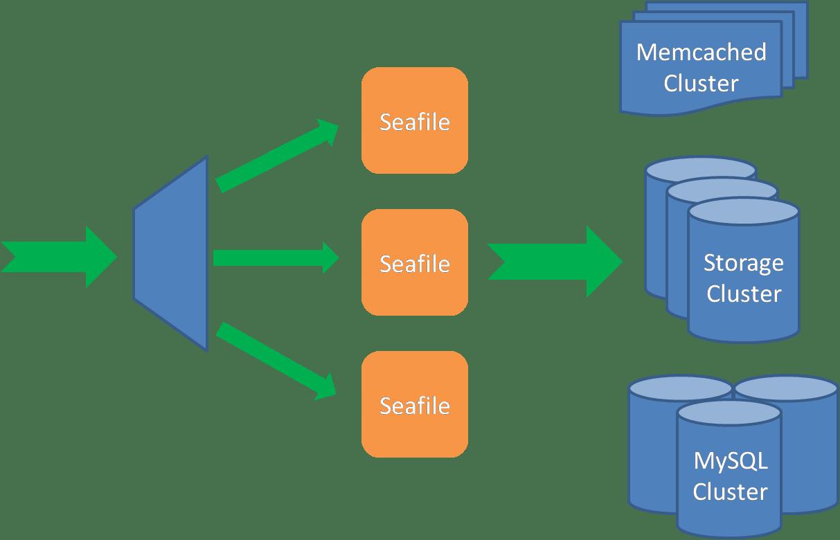 Deploy In A Cluster Seafile Server Manual