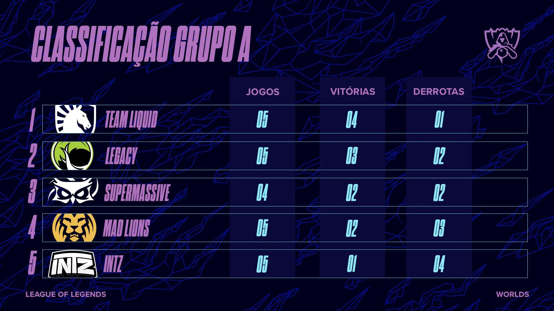 Classificação Grupo A