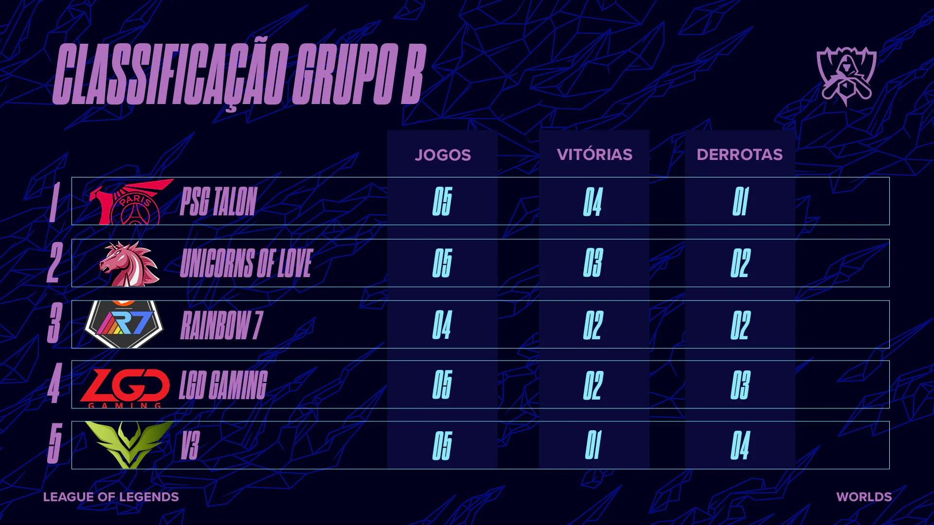 Classificação Grupo B