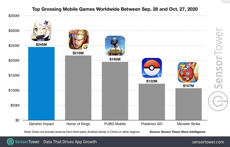Genshin Impact é um dos maiores lançamentos mobile da história