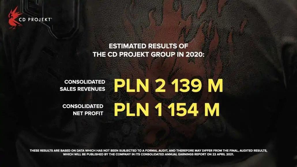 CD Projekt Red i
