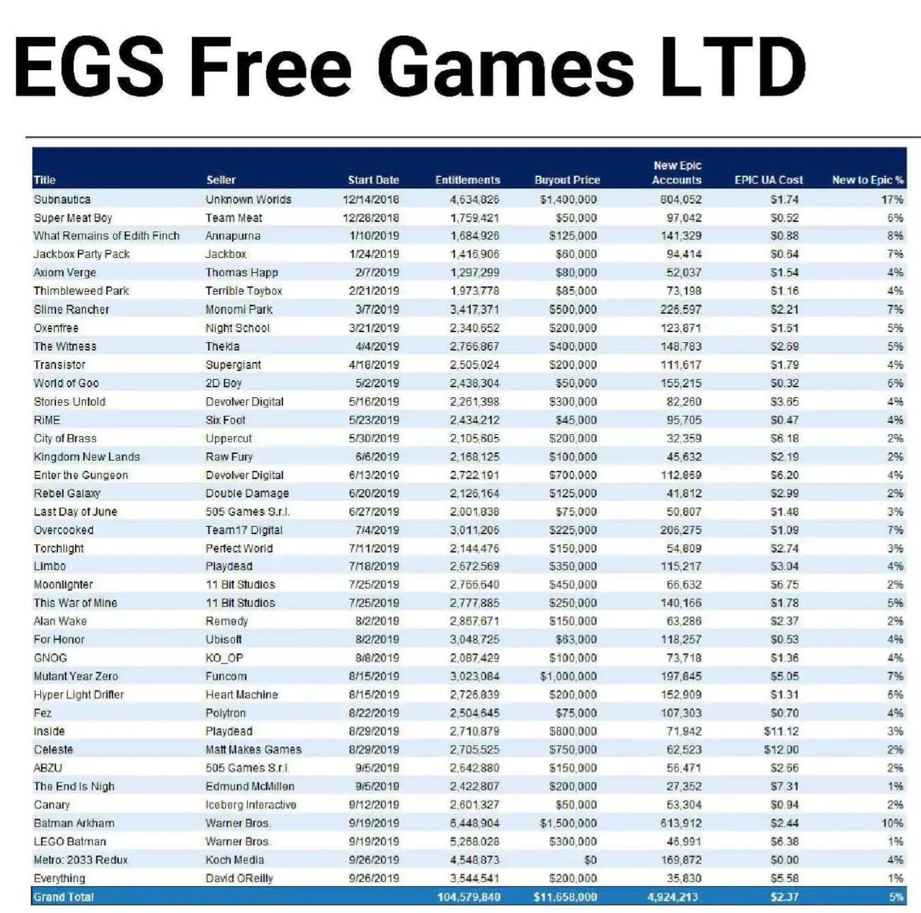 Epic Games revela quanto gastou em jogos gratuitos