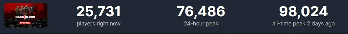 Beta de Back 4 Blood teve quase 100 mil jogadores simultâneos no Steam