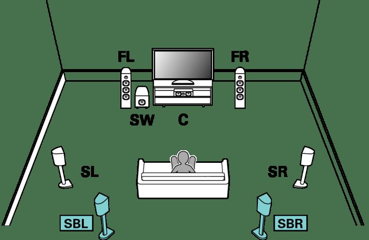 Connecting 7.1-channel speakers AV8805