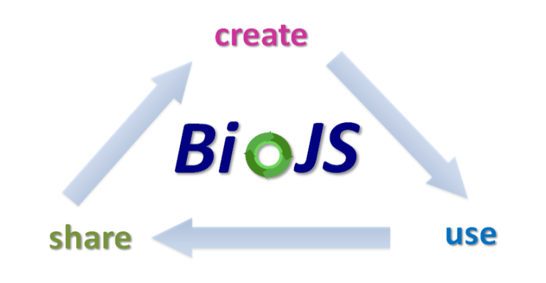 No Excuse To Be Bored This Summer: BioJS Munich Hackathon 4th-9th August (Virtual/In Person)