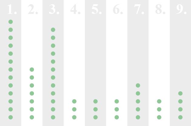Logo-Design JAEL, Grafik zu den Projektphasen und Entwurfs-Varianten