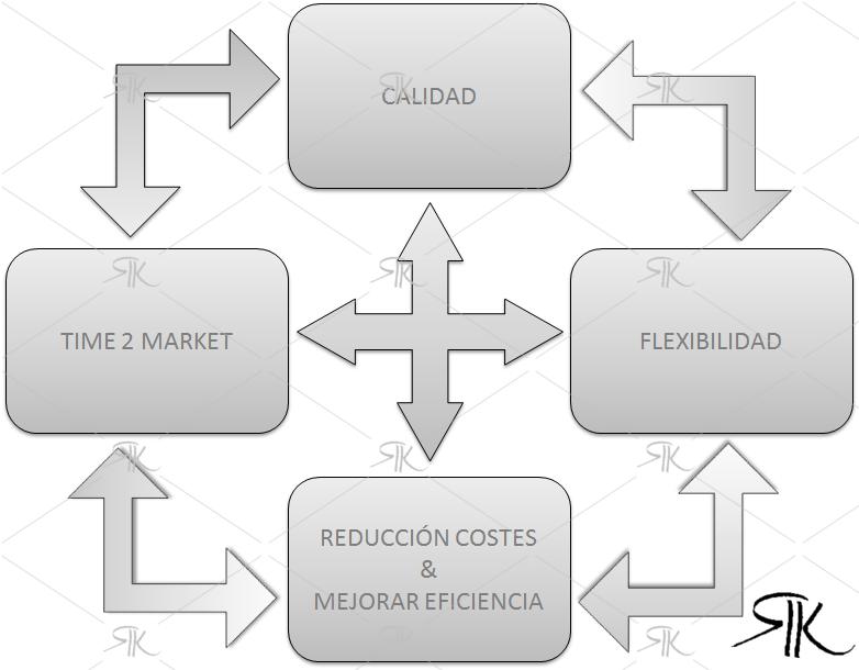 Características de la Industria 4.0