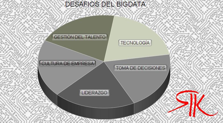 Desafios del BigData