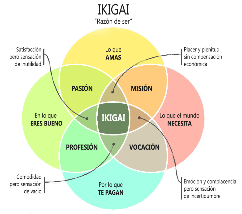 Áreas del Ikigai