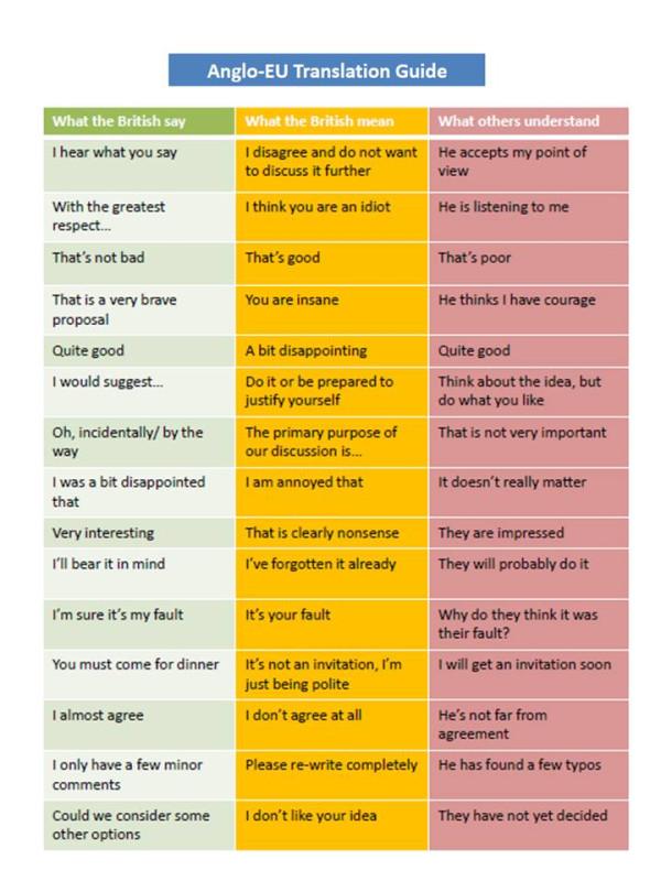 Guía de traducción del inglés británico al Europeo