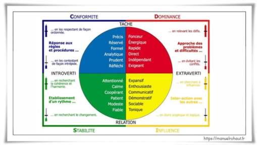 4-types-personnalites-disc