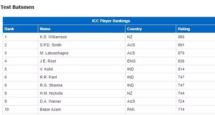 तीन भारतीय ICC Test Ranking के टॉप-10 में