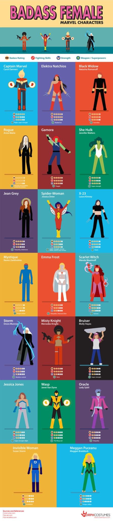 Female Superheroes, The Most Baddass Female Marvel Characters, Captain Marvel,