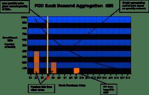Mockup GUI for PoD aggregation