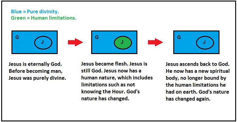 dawah-diagram