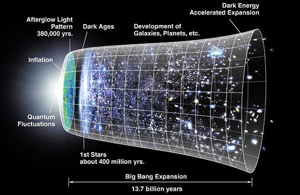 A schematic of the history of the cosmos since the Big Bang identifies the period when planets began to form, but there's indication of when life might have started. Harvard's Avi Loeb wants to put life into this cosmological map, and foresees much more of it in the future, given certain conditions. ( NASA)