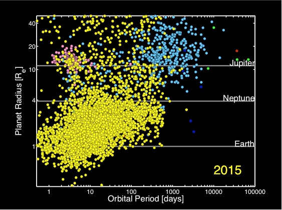 The populations of exoplanets identified so far, plotted according to the radius of the planet and how many days it takes to orbit. The circles in yellow represent planets found by Kepler, light blue by using ground-based radial velocity, and pink for transiting planets not found by Kepler, and green, purple and red other ground-based methods. (NASA Ames Research Center)