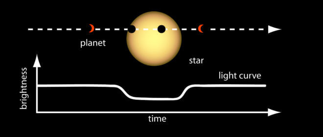 Transit data are rich with information. By measuring the depth of the dip in brightness and knowing the size of the star, scientists can determine the size or radius of the planet. The orbital period of the planet can be determined by measuring the elapsed time between transits. Once the orbital period is known, Kepler's Third Law of Planetary Motion can be applied to determine the average distance of the planet from its stars. Credit: NASA Ames