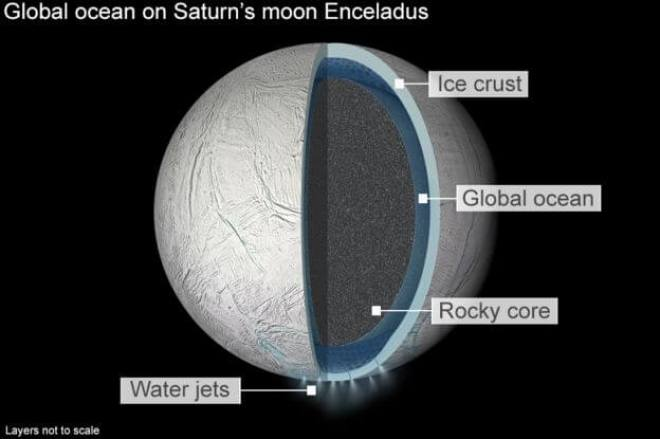 enceladus has a large -- 60/40 or 70/30