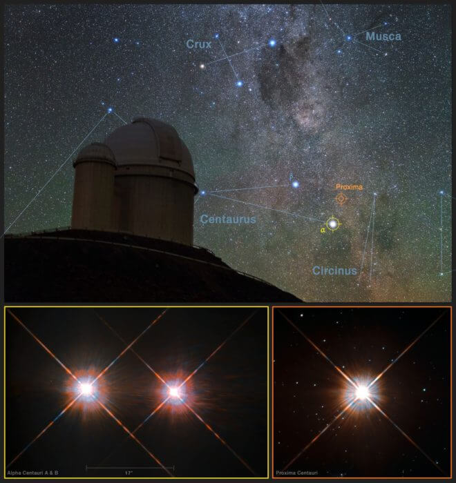 Caption: This picture combines a view of the southern skies over the ESO 3.6-metre telescope at the La Silla Observatory in Chile with images of the stars Proxima Centauri (lowe r-right) and the double star Alpha Centauri AB (lower-left) from the NASA/ESA Hubble Space Telescope. Proxima Centauri is the closest star to the Solar System and is orbited by the planet Proxima b, which was discovered using the HARPS instrument on the ESO 3.6-metre telescope. Credit: Y. Beletsky (LCO)/ESO/ESA/NASA/M. Zamani