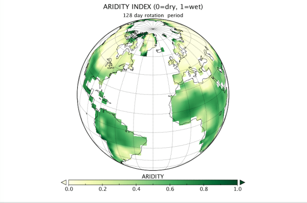 """The example in the figure is for an otherwise Earth-like planet that rotates on its axis once every 128 days instead of once every 24 hours or so. It shows an """"aridity index"""" that maps out the dry places (yellow-brown) and the wet places (green). The slowly rotating version of Earth has climate zones very different from actual Earth - the Sahara desert has turned into a rain forest, and the northern US and Canada have become more arid like Los Angeles, while Los Angeles has become rainier. Overall we find that if you slow down Earth's rotation, you make a planet that has more of its land area receiving enough rain to allow life to thrive and less of the """"hyperarid"""" area in which life struggles. This is an example of the idea that there may be """"superhabitable"""" planets out there"""