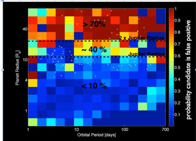 Colors plotted here represent the average expected false positive rate for candidates of a given size (radius on the y-axis) and orbital period (x-axis). For candidates smaller than Jupiter, the expected false positive rate is less than 10%. For planets between one and two Jupiter radii, the false positive rate jumps up to 38%. For objects larger than twice the size of Jupiter, the false positive rate increases to 90%. White points show the properties of the candidates observed by the Santerne team. (NASA Exoplanet Archive/N. Batalha, T. Morton