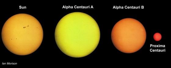 Alpha Centauri A and Alpha Centauri B are a binary pair, while Proxima Centauri is far away but is xxx
