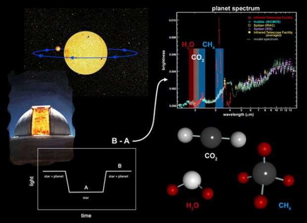 "How to measure the chemical signatures in the atmosphere of a transiting exoplanet. The total light measured off-transit (B in the lower left figure) decreases during the transit, when only the light from the star is measured (A). By subtracting A from B, we get the planet counterpart, and from this the ""chemical fingerprints"" of the planet atmosphere can be revealed. Credits: NASA/JPL-Caltech."