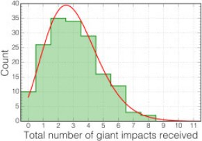 Histogram of the total number of giant impacts received by the 164 Earth-like worlds produced in the authors' fragmentation-inclusive simulations. [Quintana et al. 2016]