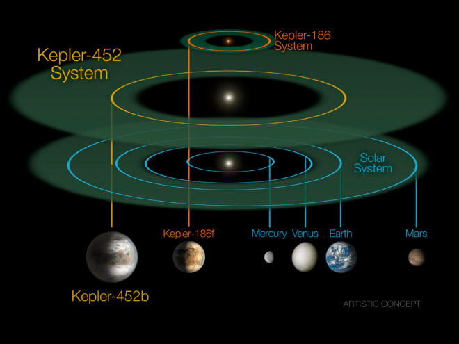 "The Kepler-452 system compared alongside the Kepler-186 system and our solar system. Kepler-186 is a miniature solar system that would fit entirely inside the orbit of Mercury. The size of the habitable zone of star Kepler-452, considered one of the most ""Earth-like"" exoplanets found so far, is nearly the same as that of our sun. ""Super-Earth"" Kepler-452b orbits its star once every 385 days. (NASA Ames/JPL-CalTech/R. Hurt)"