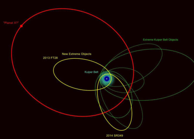 An illustration of the orbits of 2013 FT28, 2014 SR349, and previously known extremely distant Solar System objects. The clustering of most of their orbits indicates that they are likely be influenced by something massive and very distant, the proposed Planet Nine. Image credit: Robin Dienel.
