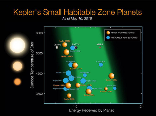 Since Kepler launched in 2009, 21 planets less than twice the size of Earth have been discovered in the habitable zones of their stars. The orange spheres represent the nine newly validated planets announcement on May 10, 2016. The blue disks represent the 12 previous known planets. These planets are plotted relative to the temperature of their star and with respect to the amount of energy received from their star in their orbit in Earth units. (NASA Ames/N. Batalha and W. Stenzel)